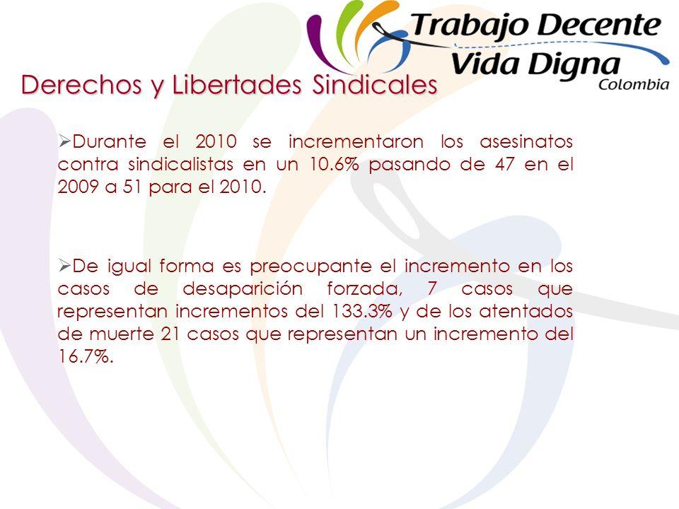 Derechos y Libertades Sindicales Durante el 2010 se incrementaron los asesinatos contra sindicalistas en un 10.6% pasando de 47 en el 2009 a 51 para el 2010.
