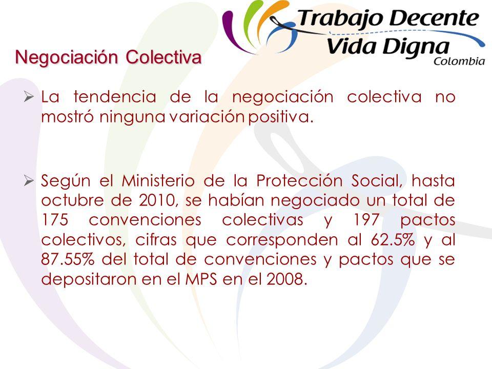 Negociación Colectiva La tendencia de la negociación colectiva no mostró ninguna variación positiva.