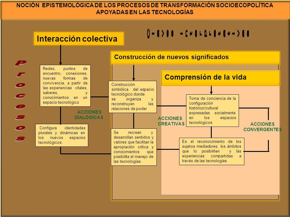 Interacción colectiva Configura identidades plurales y dinámicas en los nuevos espacios tecnológicos. Redes, puntos de encuentro, conexiones, nuevas f