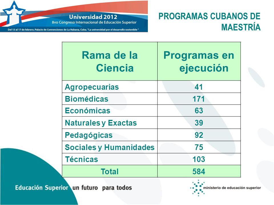 PROGRAMAS CUBANOS DE MAESTRÍA Rama de la Ciencia Programas en ejecución Agropecuarias41 Biomédicas171 Económicas63 Naturales y Exactas39 Pedagógicas92