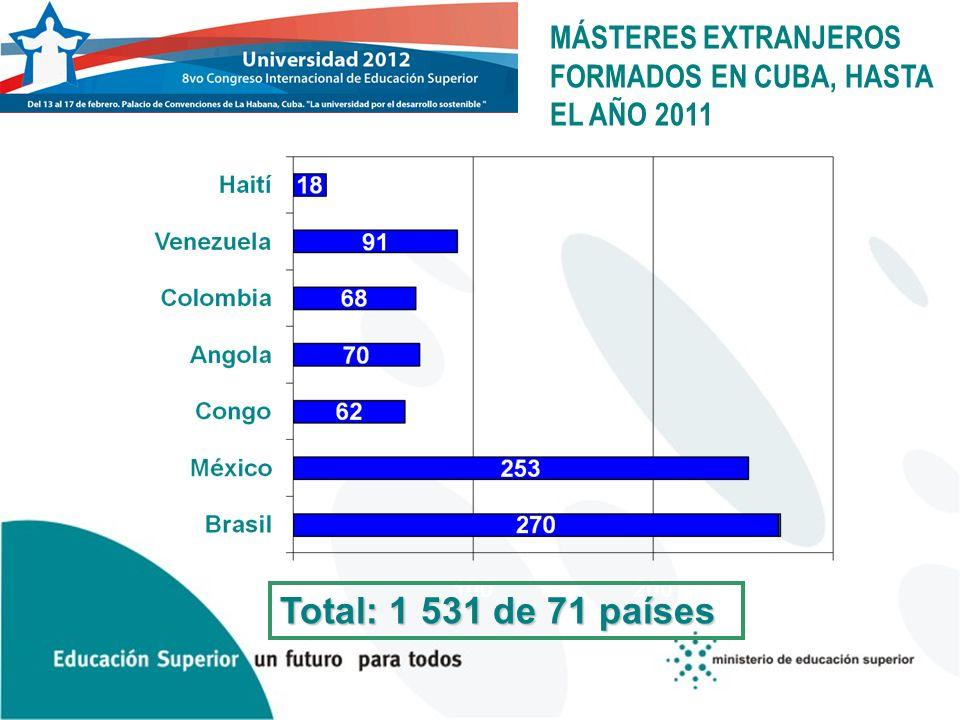 MÁSTERES EXTRANJEROS FORMADOS EN CUBA, HASTA EL AÑO 2011 Total: 1 531 de 71 países