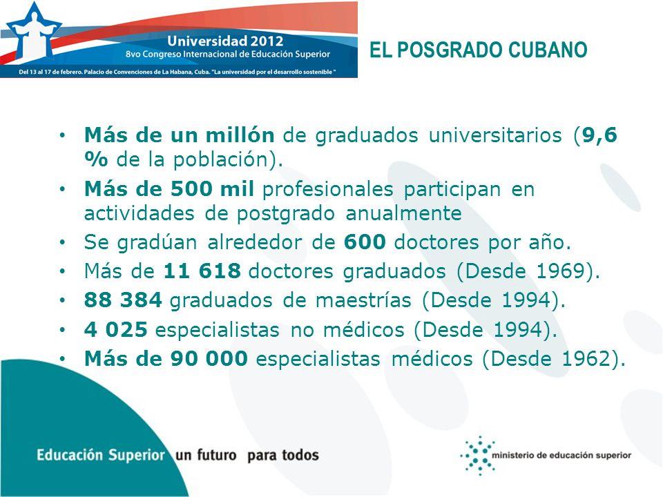 EL POSGRADO CUBANO Más de un millón de graduados universitarios (9,6 % de la población). Más de 500 mil profesionales participan en actividades de pos