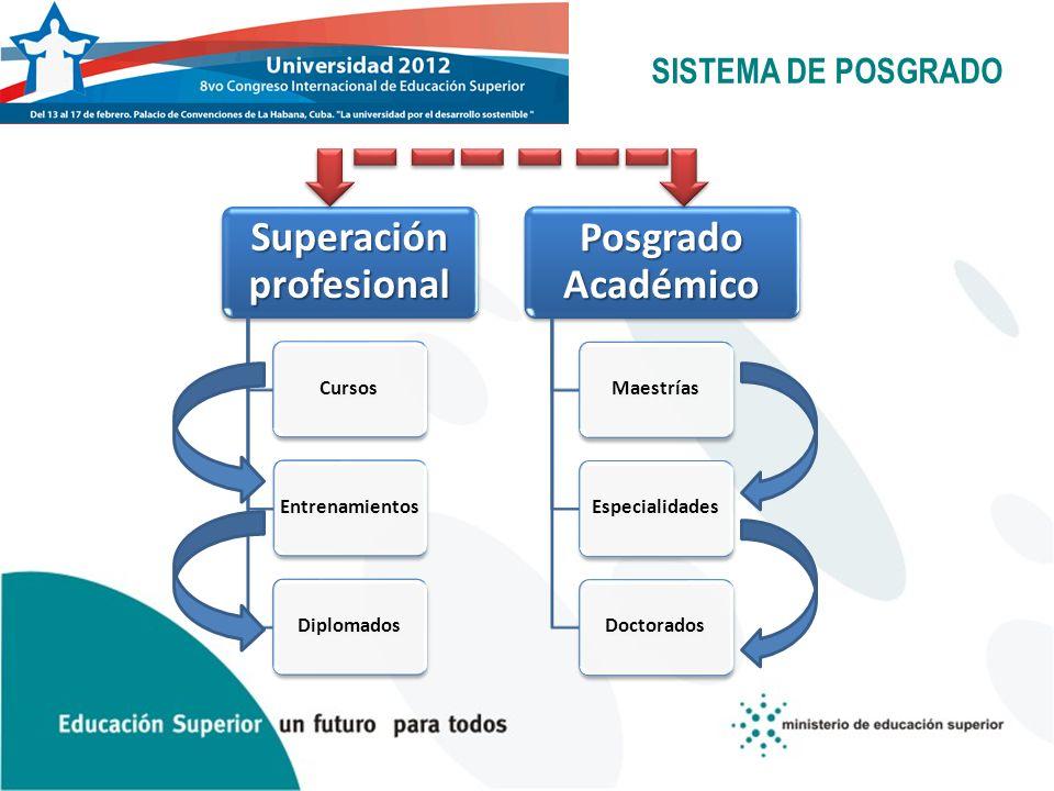 SISTEMA DE POSGRADO Superación profesional CursosEntrenamientosDiplomados Posgrado Académico MaestríasEspecialidadesDoctorados