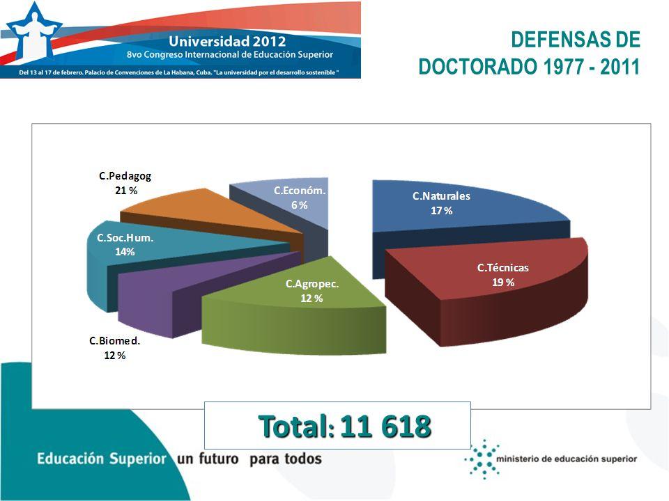DEFENSAS DE DOCTORADO 1977 - 2011 Total : 11 618 Total : 11 618