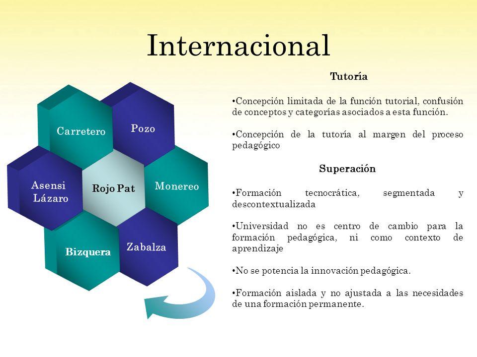 Internacional Monereo Pozo Zabalza Rojo Pat Carretero Bizquera Asensi Lázaro Tutoría Concepción limitada de la función tutorial, confusión de conceptos y categorías asociados a esta función.