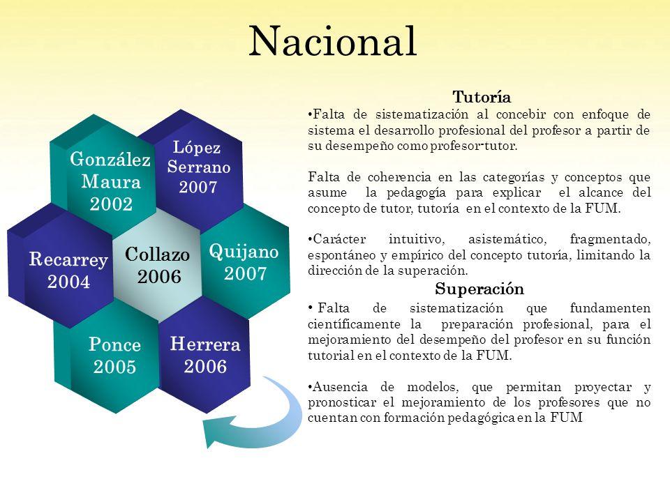 Nacional Quijano 2007 López Serrano 2007 Herrera 2006 Collazo 2006 González Maura 2002 Ponce 2005 Recarrey 2004 Tutoría Falta de sistematización al concebir con enfoque de sistema el desarrollo profesional del profesor a partir de su desempeño como profesor-tutor.