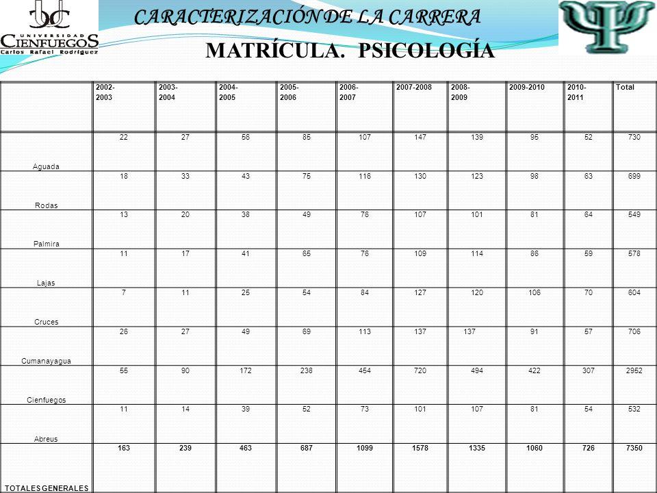 MATRÍCULA. PSICOLOGÍA CARACTERIZACIÓN DE LA CARRERA 2002- 2003 2003- 2004 2004- 2005 2005- 2006 2006- 2007 2007-2008 2008- 2009 2009-2010 2010- 2011 T