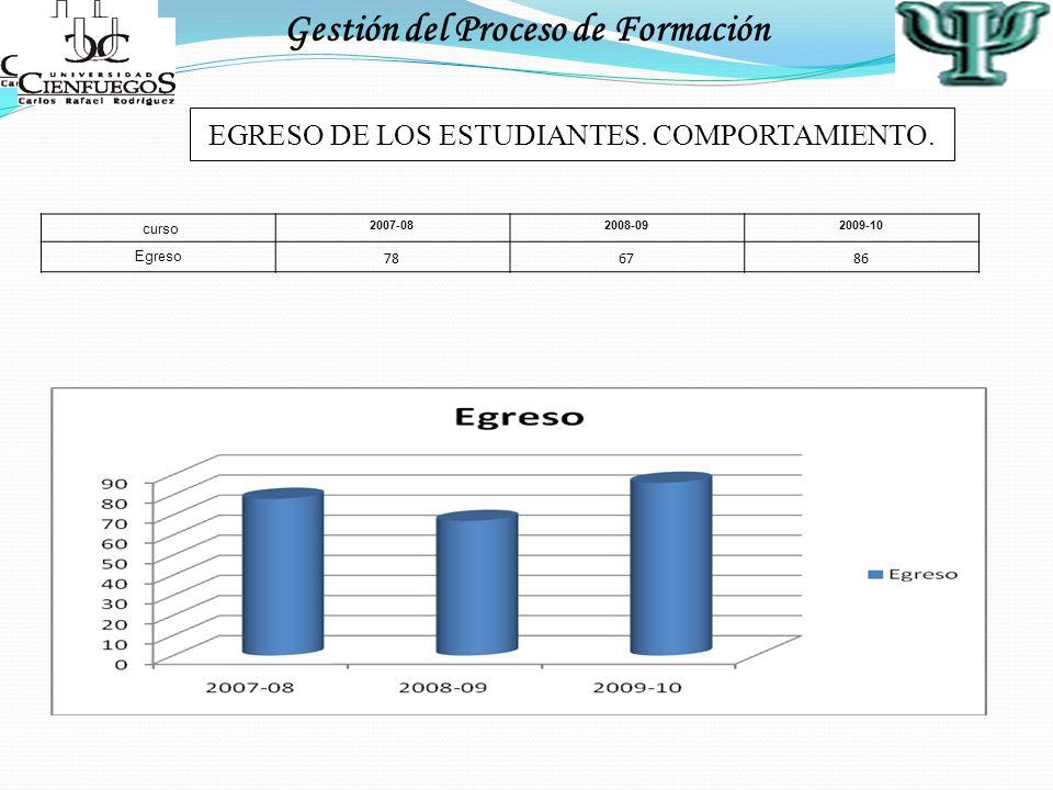 Gestión del Proceso de Formación EGRESO DE LOS ESTUDIANTES. COMPORTAMIENTO. curso 2007-082008-092009-10 Egreso 786786