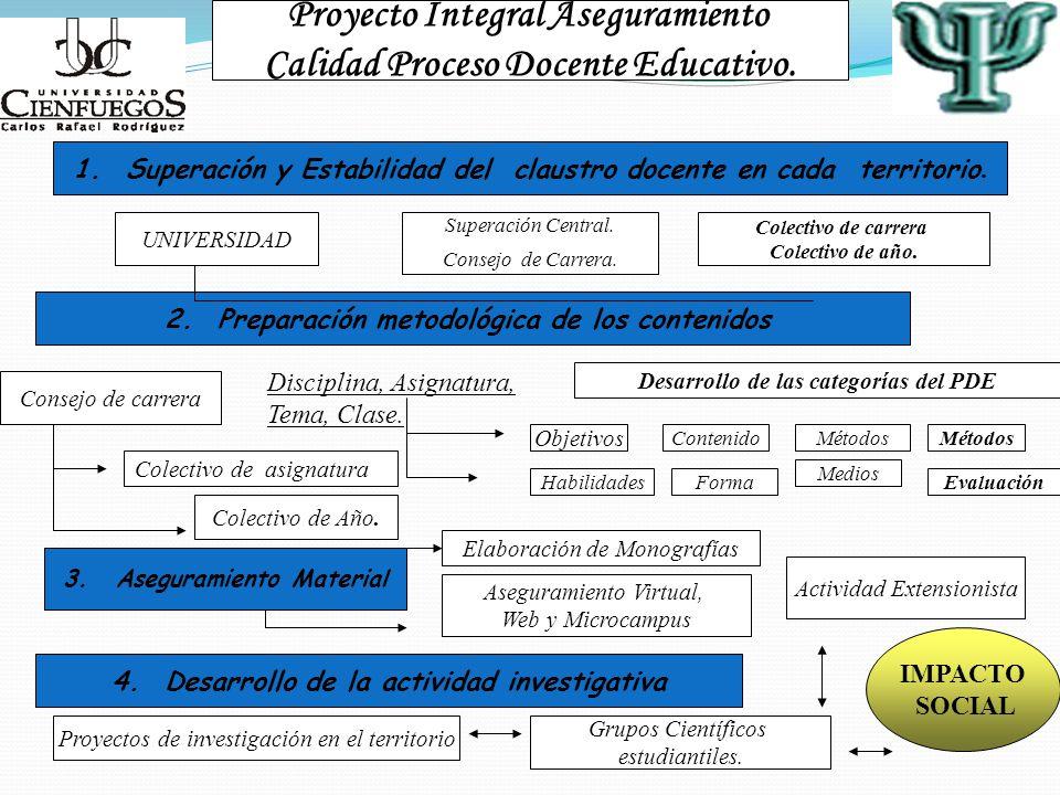 Proyecto Integral Aseguramiento Calidad Proceso Docente Educativo. 2.Preparación metodológica de los contenidos Disciplina, Asignatura, Tema, Clase. D