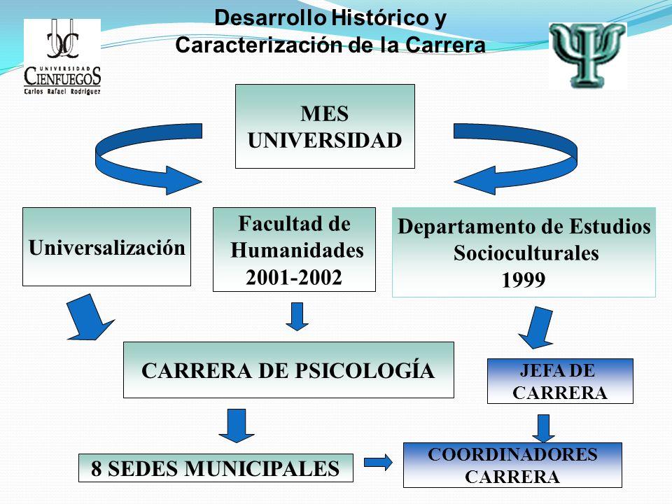 Desarrollo Histórico y Caracterización de la Carrera MES UNIVERSIDAD MES UNIVERSIDAD Universalización Facultad de Humanidades 2001-2002 Departamento d