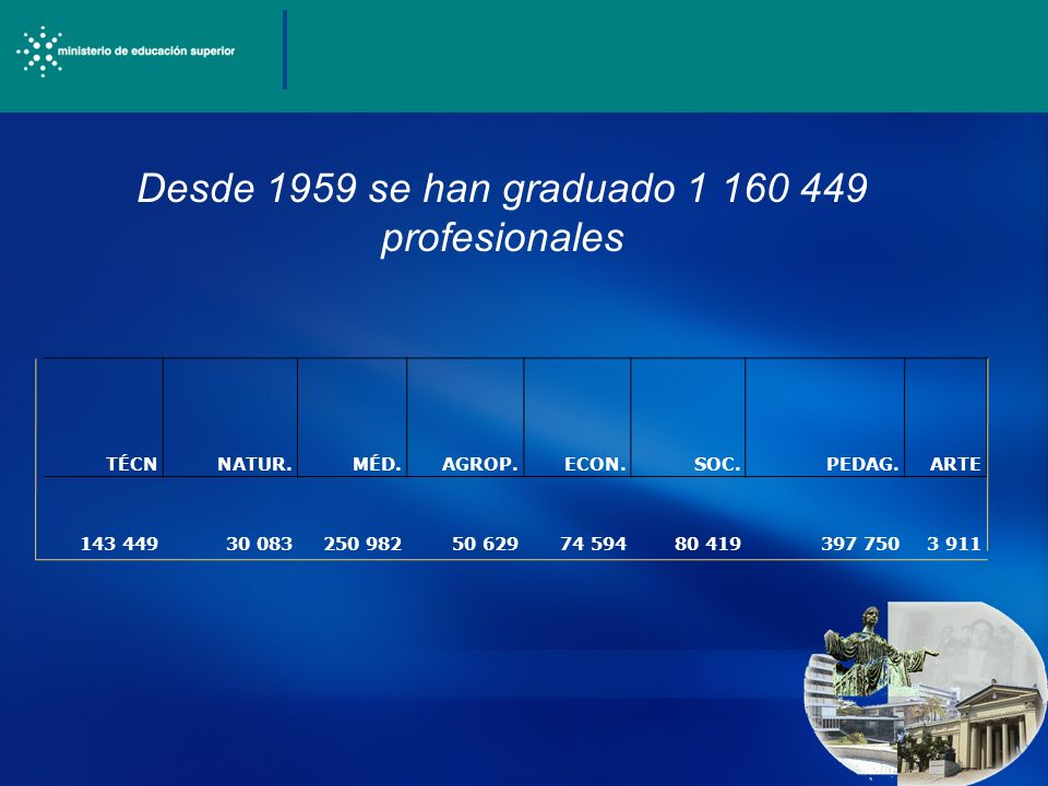 68 Instituciones de Educaci ó n Superior, 78 279 profesores, de ellos 53 891 a tiempo completo, Con grado Científico 20,0 M.