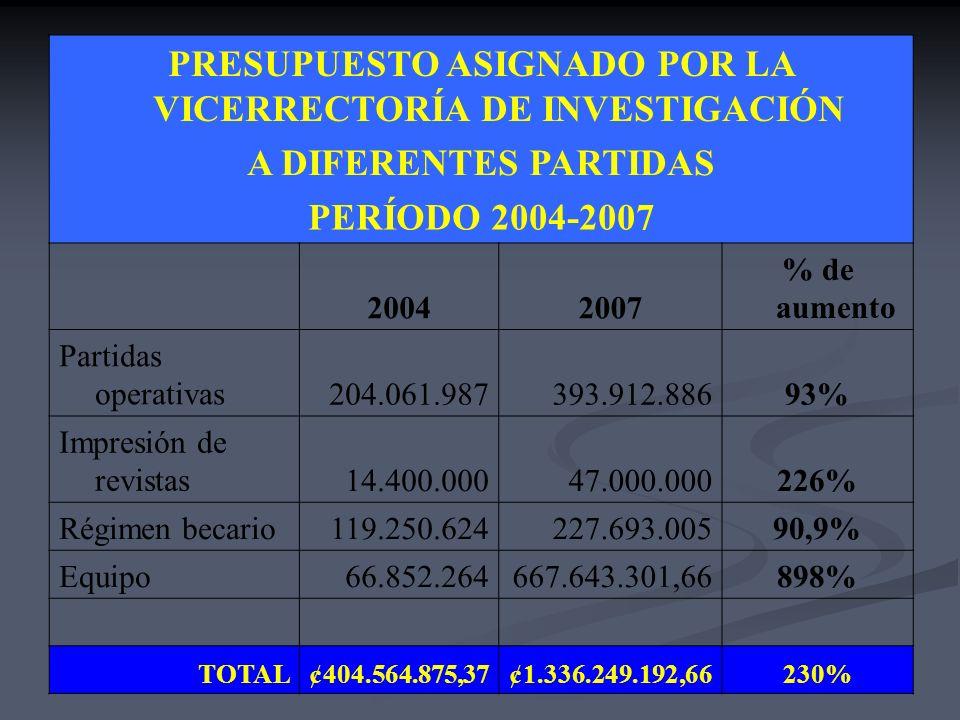 PROMOCIÓN DE NUEVOS PROYECTOS PROYECTOS NUEVOS APROBADOS PERIODO 2004-2007 Total Proyectos1104 Actividades315 Proyectos Vínculo Externo131 Programas d