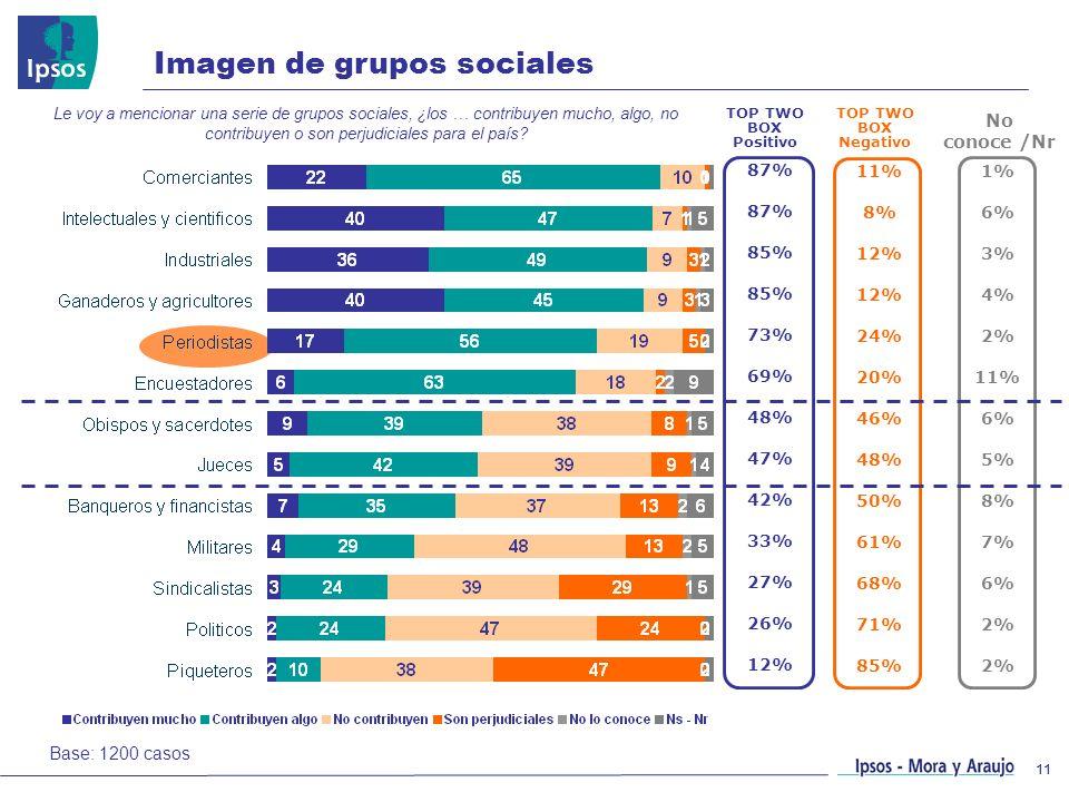 11 87% 85% 73% 69% 48% 47% 42% 33% 27% 26% 12% Imagen de grupos sociales Le voy a mencionar una serie de grupos sociales, ¿los … contribuyen mucho, al