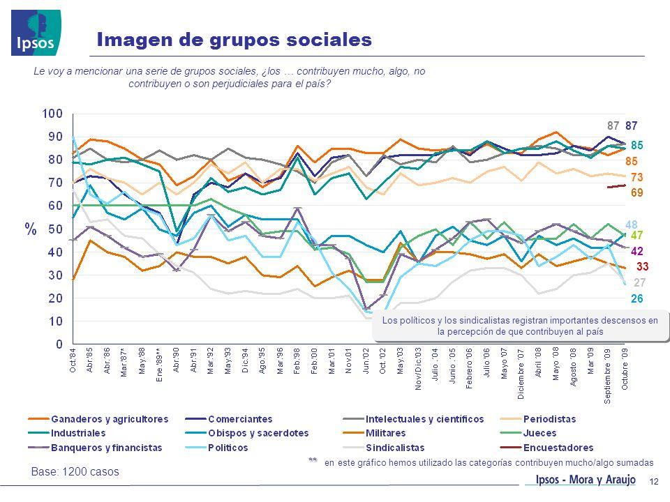 12 ** ** en este gráfico hemos utilizado las categorías contribuyen mucho/algo sumadas Imagen de grupos sociales Le voy a mencionar una serie de grupo