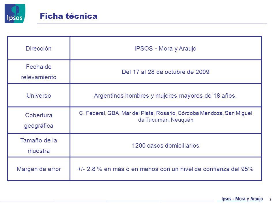 3 Ficha técnica DirecciónIPSOS - Mora y Araujo Fecha de relevamiento Del 17 al 28 de octubre de 2009 UniversoArgentinos hombres y mujeres mayores de 1