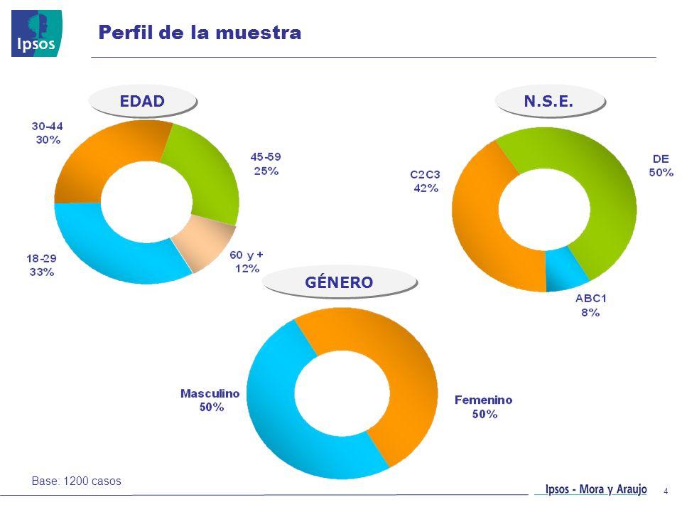 4 Perfil de la muestra EDAD GÉNERO N.S.E. Base: 1200 casos