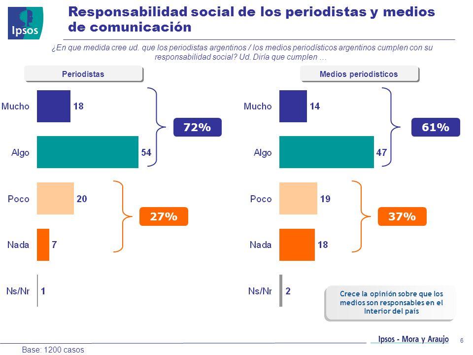 6 Responsabilidad social de los periodistas y medios de comunicación Base: 1200 casos ¿En que medida cree ud. que los periodistas argentinos / los med