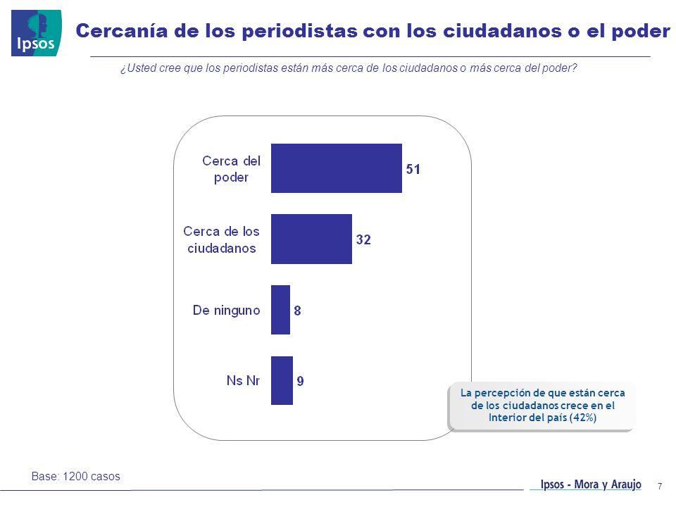 7 Base: 1200 casos Cercanía de los periodistas con los ciudadanos o el poder ¿Usted cree que los periodistas están más cerca de los ciudadanos o más c