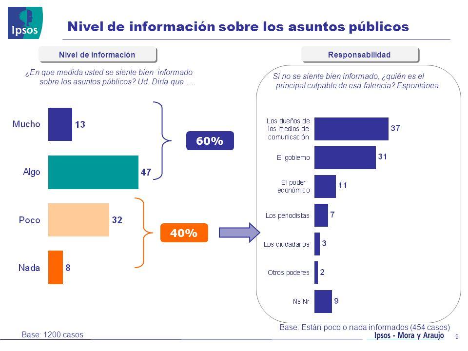 9 Nivel de información sobre los asuntos públicos Base: 1200 casos ¿En que medida usted se siente bien informado sobre los asuntos públicos? Ud. Diría