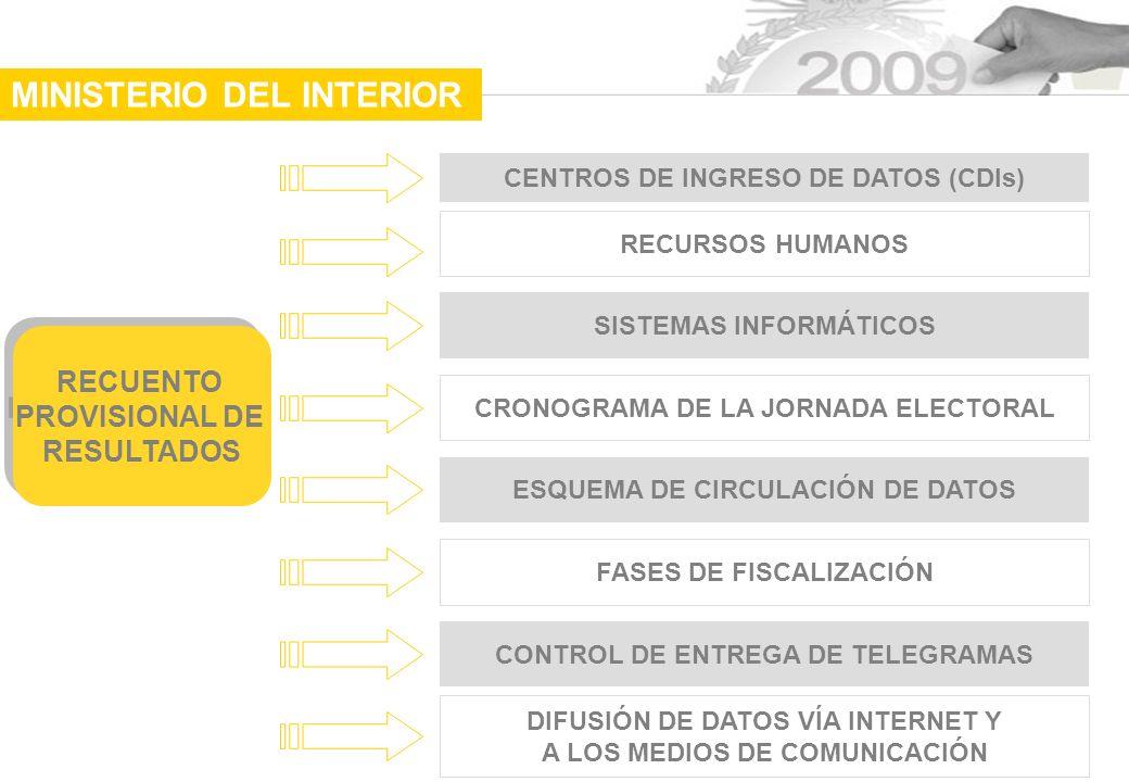 CENTROS DE INGRESO DE DATOS (CDIs) RECUENTO PROVISIONAL DE RESULTADOS RECUENTO PROVISIONAL DE RESULTADOS RECURSOS HUMANOS SISTEMAS INFORMÁTICOS CRONOGRAMA DE LA JORNADA ELECTORAL ESQUEMA DE CIRCULACIÓN DE DATOS FASES DE FISCALIZACIÓN CONTROL DE ENTREGA DE TELEGRAMAS DIFUSIÓN DE DATOS VÍA INTERNET Y A LOS MEDIOS DE COMUNICACIÓN MINISTERIO DEL INTERIOR