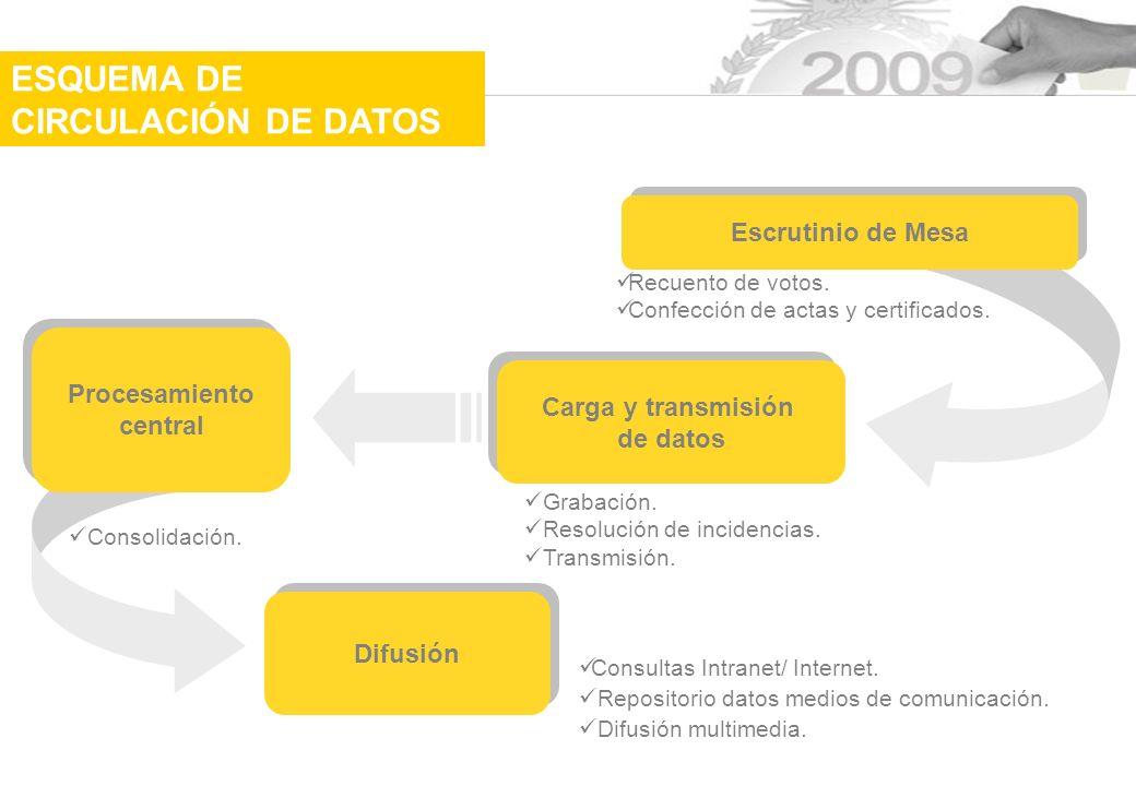 Difusión Escrutinio de Mesa Carga y transmisión de datos Carga y transmisión de datos Procesamiento central Procesamiento central Recuento de votos.