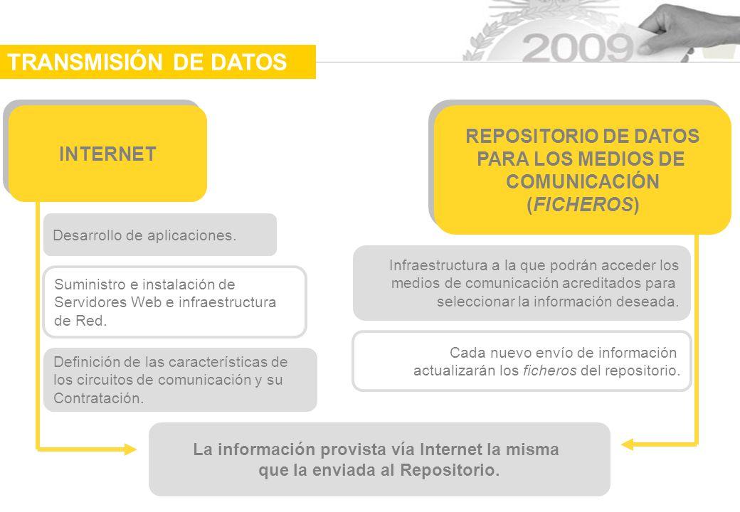 La información provista vía Internet la misma que la enviada al Repositorio.