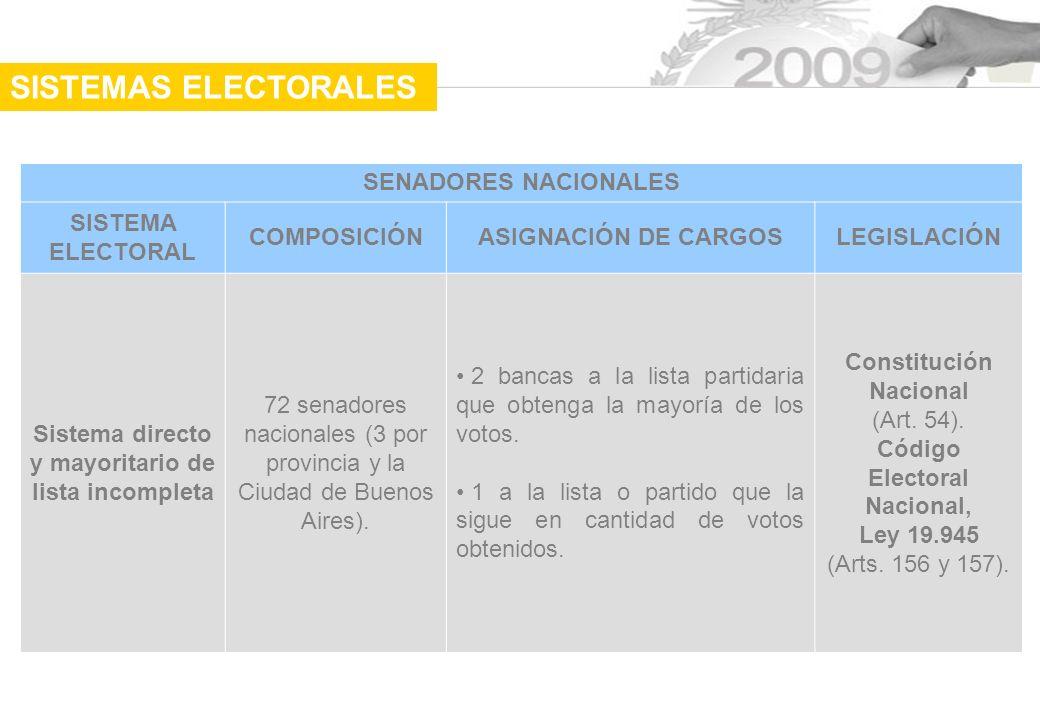 SENADORES NACIONALES SISTEMA ELECTORAL COMPOSICIÓNASIGNACIÓN DE CARGOSLEGISLACIÓN Sistema directo y mayoritario de lista incompleta 72 senadores nacionales (3 por provincia y la Ciudad de Buenos Aires).
