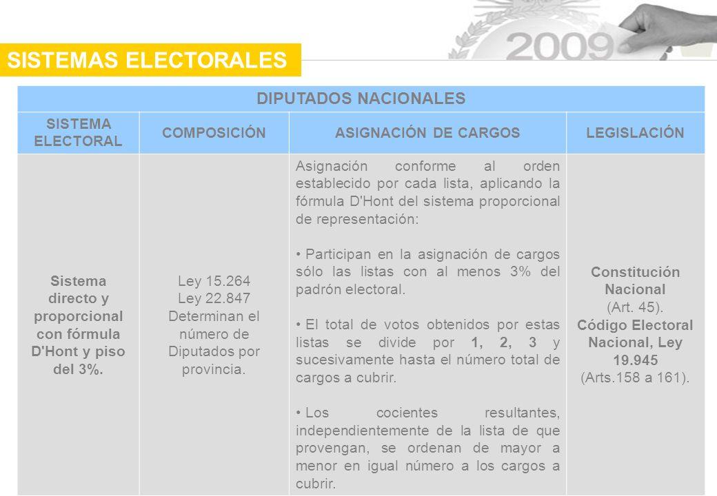 DIPUTADOS NACIONALES SISTEMA ELECTORAL COMPOSICIÓNASIGNACIÓN DE CARGOSLEGISLACIÓN Sistema directo y proporcional con fórmula D Hont y piso del 3%.