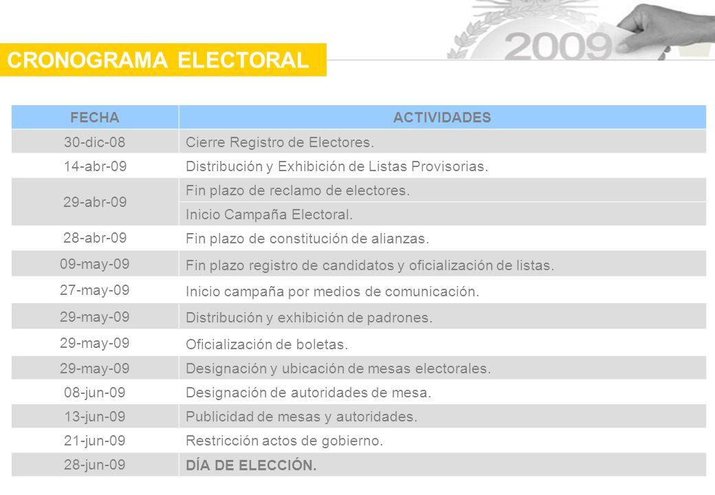 FECHAACTIVIDADES 30-dic-08Cierre Registro de Electores.
