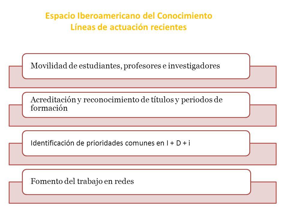 Espacio Iberoamericano del Conocimiento Líneas de actuación recientes Movilidad de estudiantes, profesores e investigadores Acreditación y reconocimiento de títulos y periodos de formación Identificación de prioridades comunes en I + D + i Fomento del trabajo en redes