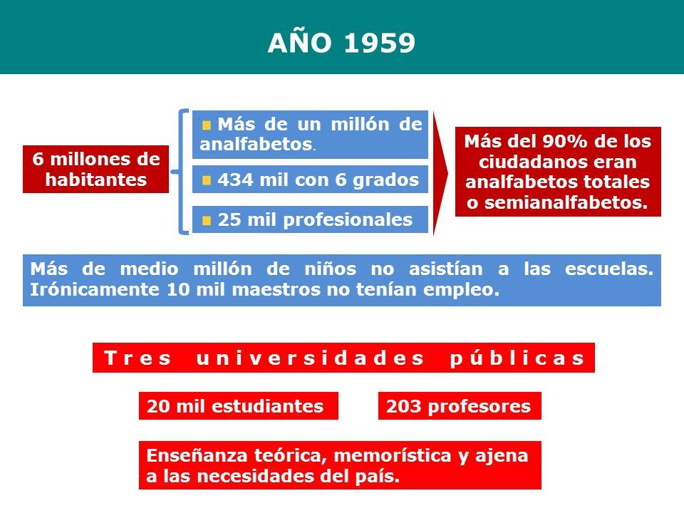 AÑO 1959 Más de medio millón de niños no asistían a las escuelas. Irónicamente 10 mil maestros no tenían empleo. T r e s u n i v e r s i d a d e s p ú