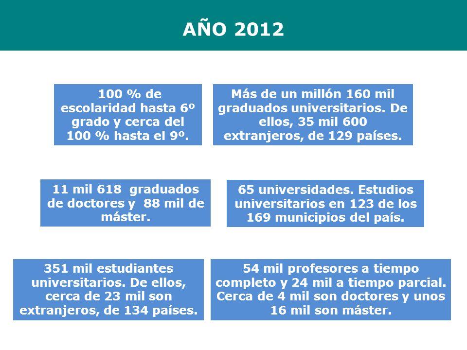 AÑO 2012 Más de un millón 160 mil graduados universitarios. De ellos, 35 mil 600 extranjeros, de 129 países. 100 % de escolaridad hasta 6º grado y cer