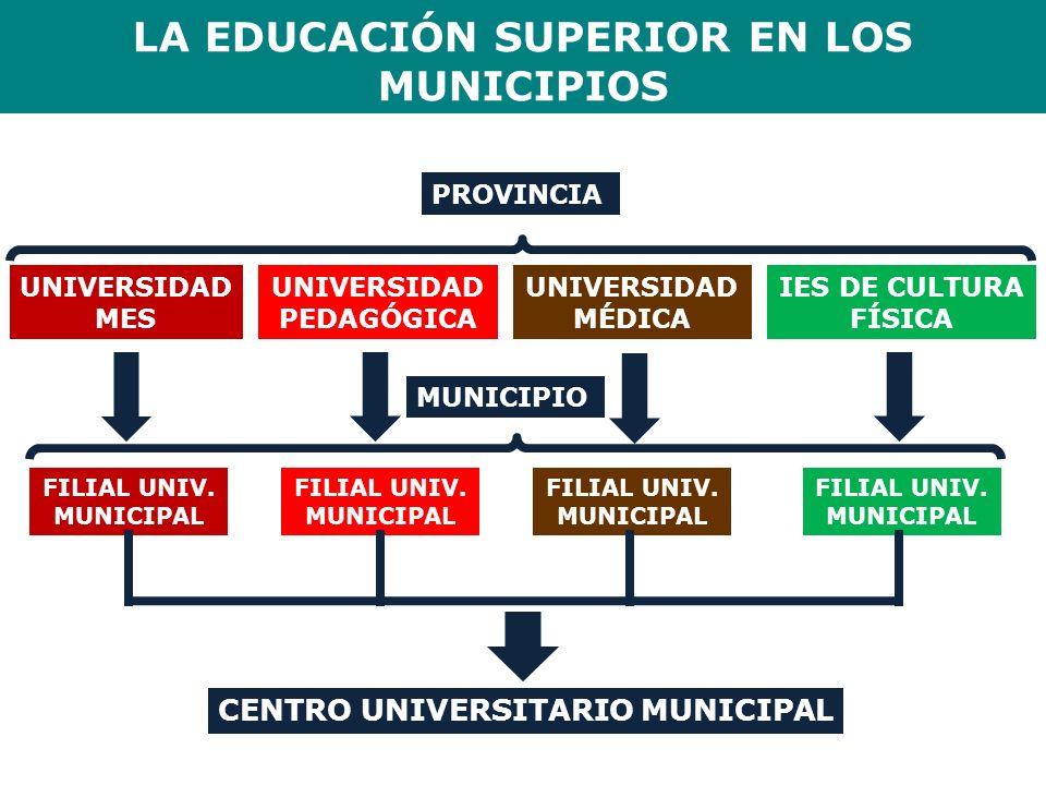 LA EDUCACIÓN SUPERIOR EN LOS MUNICIPIOS CENTRO UNIVERSITARIO MUNICIPAL PROVINCIA UNIVERSIDAD MÉDICA UNIVERSIDAD PEDAGÓGICA IES DE CULTURA FÍSICA UNIVE