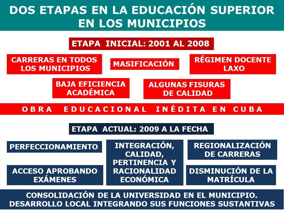 DOS ETAPAS EN LA EDUCACIÓN SUPERIOR EN LOS MUNICIPIOS ETAPA INICIAL: 2001 AL 2008 MASIFICACIÓN RÉGIMEN DOCENTE LAXO BAJA EFICIENCIA ACADÉMICA ALGUNAS