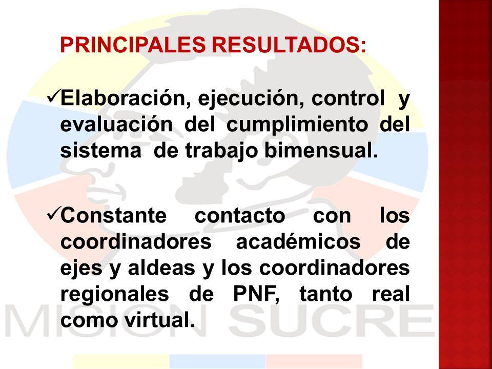 PRINCIPALES RESULTADOS: Elaboración, ejecución, control y evaluación del cumplimiento del sistema de trabajo bimensual. Constante contacto con los coo