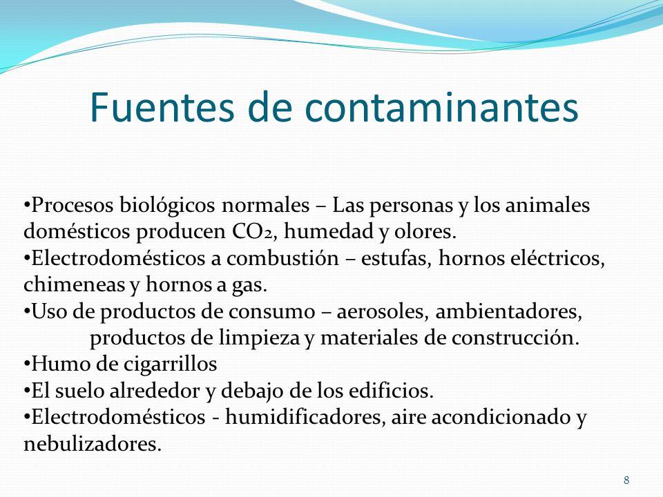 Fuentes de contaminantes Procesos biológicos normales – Las personas y los animales domésticos producen CO 2, humedad y olores. Electrodomésticos a co