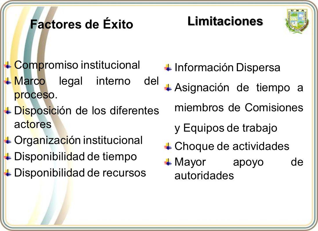 Factores de Éxito Compromiso institucional Marco legal interno del proceso. Disposición de los diferentes actores Organización institucional Disponibi