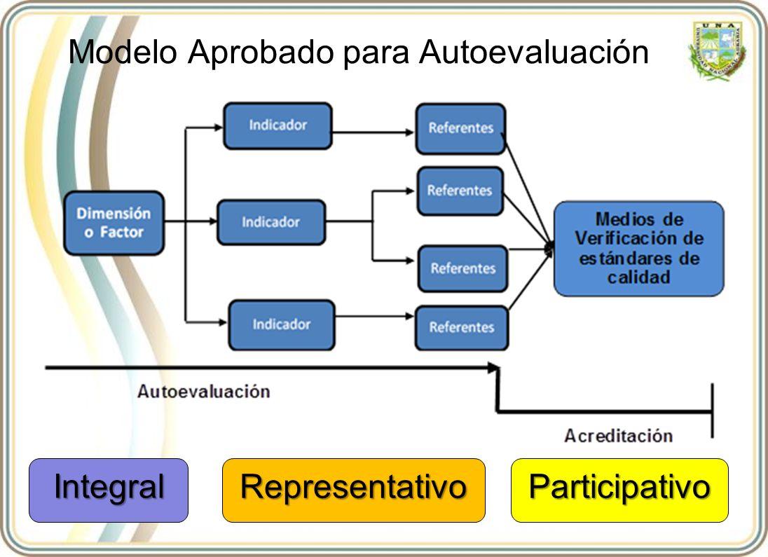 Modelo Aprobado para Autoevaluación Integral RepresentativoParticipativo