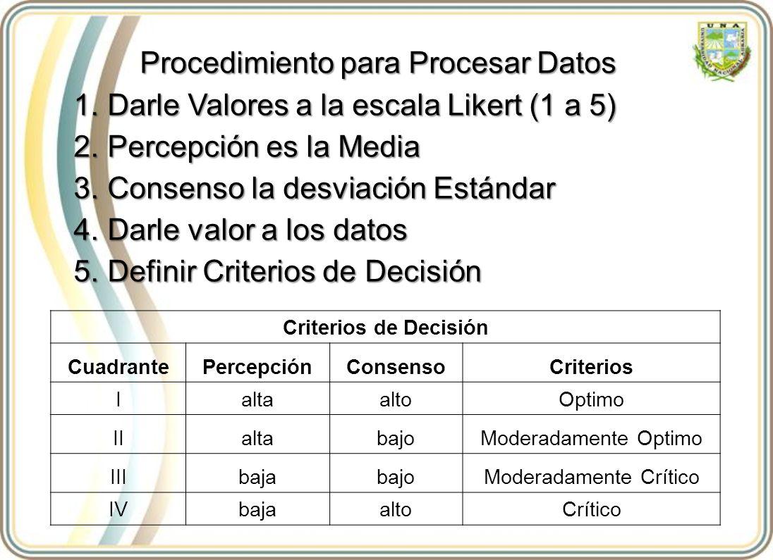 Criterios de Decisión CuadrantePercepciónConsensoCriterios IaltaaltoOptimo IIaltabajoModeradamente Optimo IIIbajabajoModeradamente Crítico IVbajaaltoCrítico Procedimiento para Procesar Datos 1.Darle Valores a la escala Likert (1 a 5) 2.Percepción es la Media 3.Consenso la desviación Estándar 4.Darle valor a los datos 5.Definir Criterios de Decisión