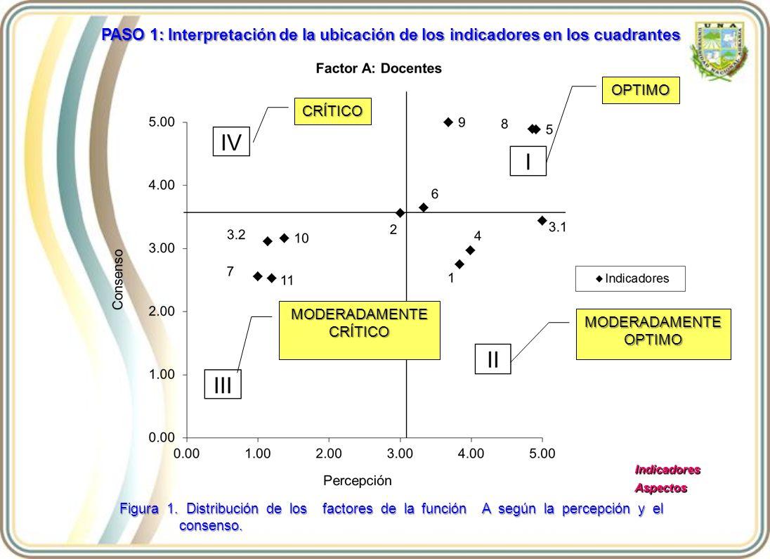 OPTIMO MODERADAMENTE CRÍTICO MODERADAMENTE OPTIMO CRÍTICO Figura 1. Distribución de los factores de la función A según la percepción y el consenso. In