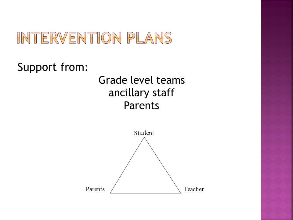 Support from: Grade level teams ancillary staff Parents TeacherParents Student