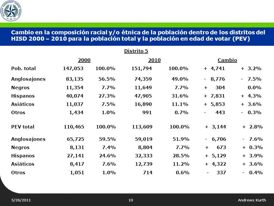 5/26/2011Andrews Kurth9 Distrito 4 20002010Cambio Pob. total136,414100.0%146,853100.0%+10,439+ 7.7% Anglosajones 29,253 21.4% 31,909 21.7%+ 2,656+ 0.3