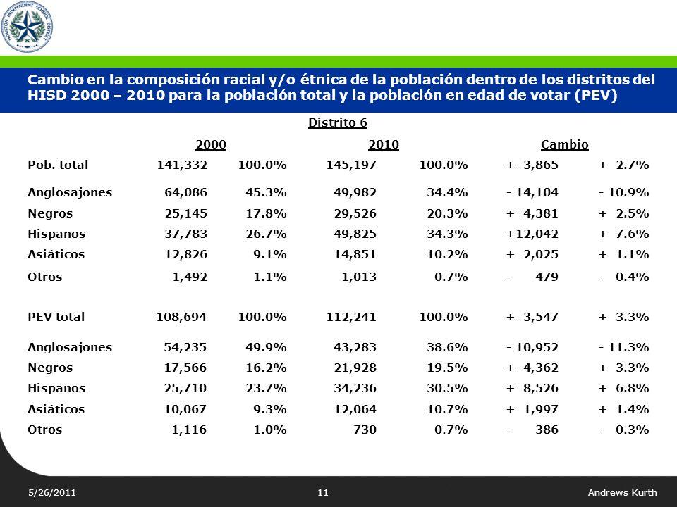 5/26/2011Andrews Kurth10 Distrito 5 20002010Cambio Pob. total147,053100.0%151,794100.0%+ 4,741+ 3.2% Anglosajones83,135 56.5% 74,359 49.0%- 8,776- 7.5
