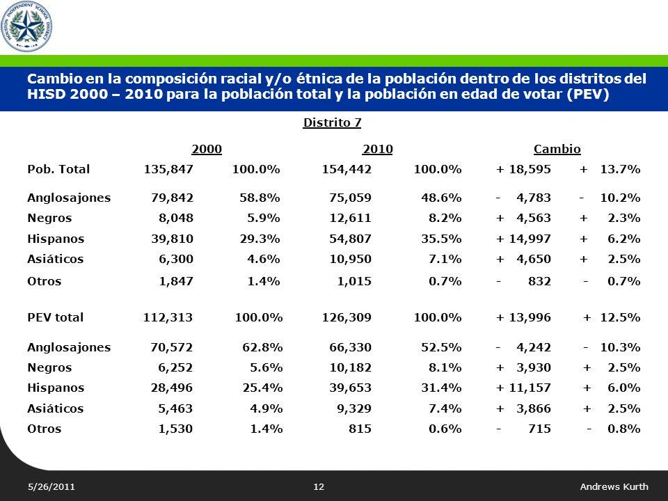 5/26/2011Andrews Kurth11 Distrito 6 20002010Cambio Pob. total141,332100.0%145,197100.0%+ 3,865+ 2.7% Anglosajones 64,086 45.3% 49,982 34.4%- 14,104- 1