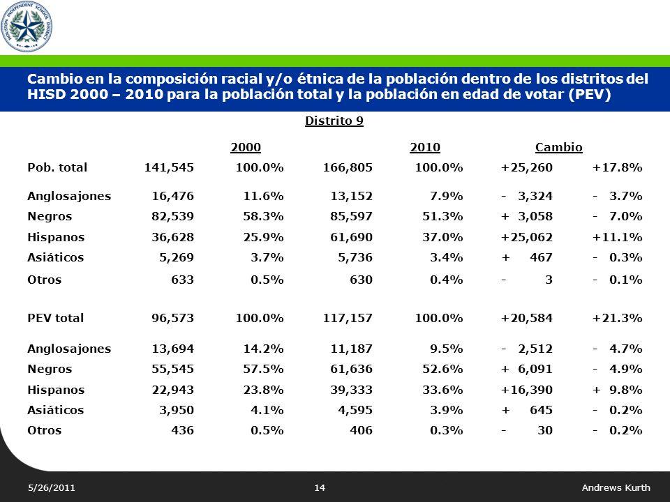 5/26/2011Andrews Kurth13 Distrito 8 20002010Cambio Pob. total134,067100.0%137,725100.0%+ 3,658+ 2.7% Anglosajones 27,773 20.7% 38,458 27.9%+10,685+ 7.