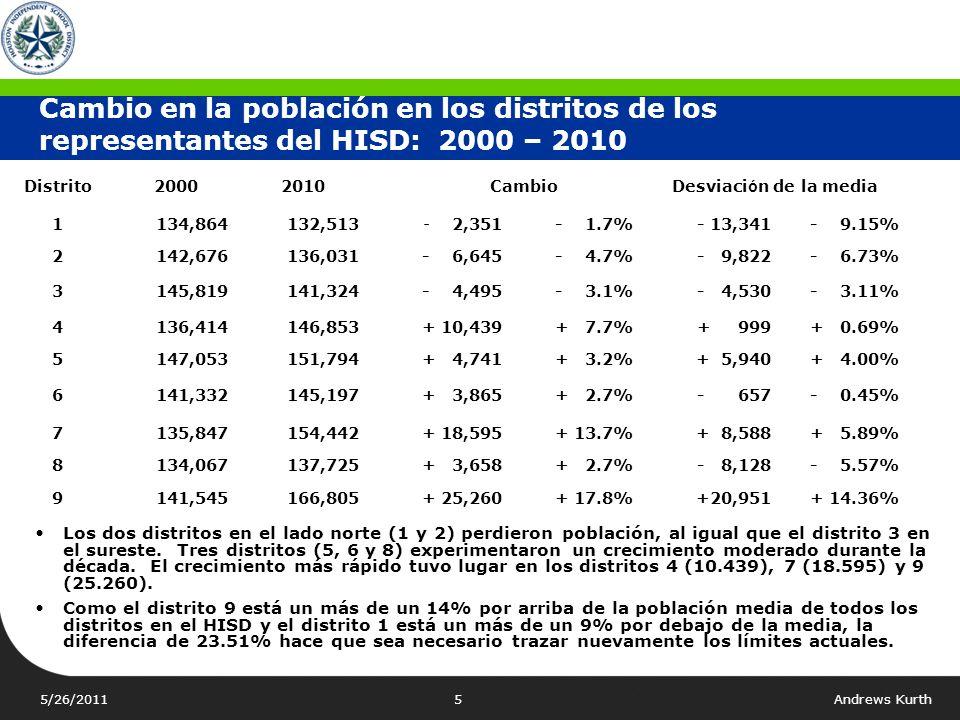 5/26/2011Andrews Kurth5 Cambio en la población en los distritos de los representantes del HISD: 2000 – 2010 Distrito20002010 CambioDesviaci ó n de la media 1134,864132,513- 2,351- 1.7%- 13,341- 9.15% 2142,676136,031- 6,645- 4.7%- 9,822- 6.73% 3145,819141,324- 4,495- 3.1%- 4,530- 3.11% 4136,414146,853+ 10,439+ 7.7%+ 999+ 0.69% 5147,053151,794+ 4,741+ 3.2%+ 5,940+ 4.00% 6141,332145,197+ 3,865+ 2.7%- 657- 0.45% 7135,847154,442+ 18,595+ 13.7%+ 8,588+ 5.89% 8134,067137,725+ 3,658+ 2.7%- 8,128- 5.57% 9141,545166,805+ 25,260+ 17.8%+20,951+ 14.36% Los dos distritos en el lado norte (1 y 2) perdieron población, al igual que el distrito 3 en el sureste.