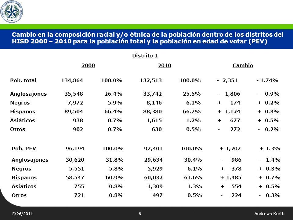 5/26/2011Andrews Kurth6 Cambio en la composición racial y/o étnica de la población dentro de los distritos del HISD 2000 – 2010 para la población total y la población en edad de votar (PEV) Pob.