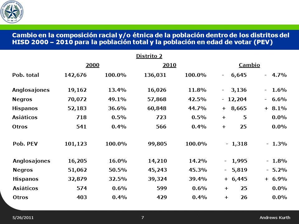 5/26/2011Andrews Kurth7 Cambio en la composición racial y/o étnica de la población dentro de los distritos del HISD 2000 – 2010 para la población total y la población en edad de votar (PEV) Distrito 2 20002010Cambio Pob.