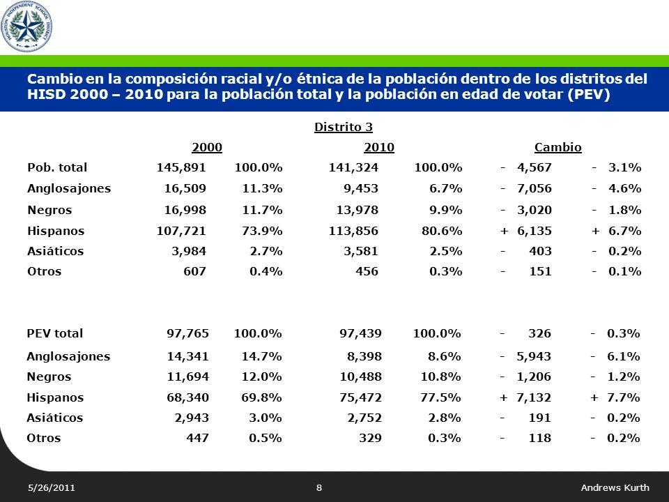 5/26/2011Andrews Kurth7 Cambio en la composición racial y/o étnica de la población dentro de los distritos del HISD 2000 – 2010 para la población tota