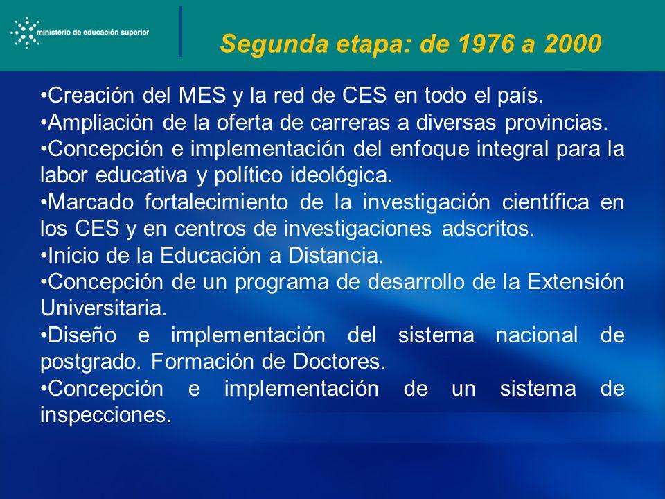 Segunda etapa: de 1976 a 2000 Creación del MES y la red de CES en todo el país. Ampliación de la oferta de carreras a diversas provincias. Concepción